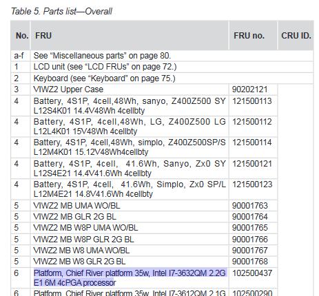 Скриншот из спецификации по ноутбуку, с выделенной строкой с поддержкой процессора i7-3632qm